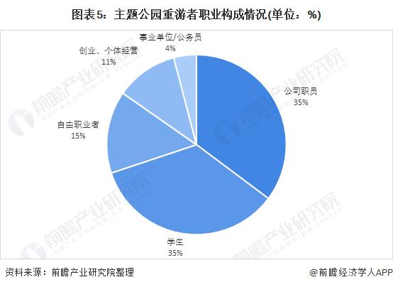 图表5:主题公园重游者职业构成情况(单位:%)