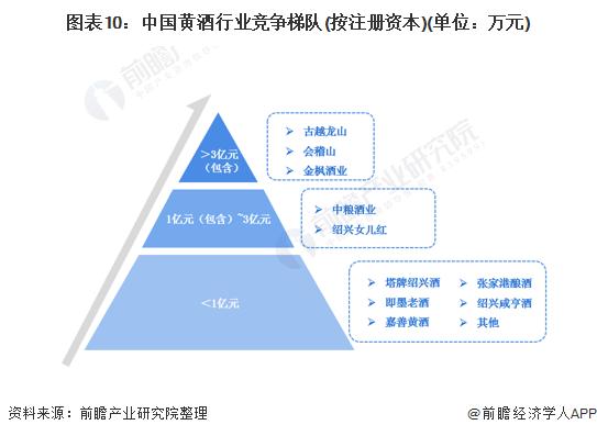 图表10:中国黄酒行业竞争梯队(按注册资本)(单位:万元)