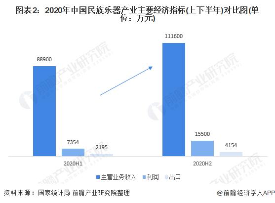 图表2:2020年中国民族乐器产业主要经济指标(上下半年)对比图(单位:万元)