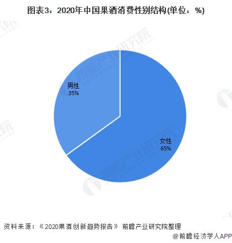 图表3:2020年中国果酒消费性别结构(单位:%)