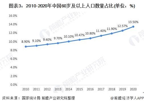 图表3:2010-2020年中国60岁及以上人口数量占比(单位:%)