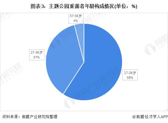 图表3:主题公园重游者年龄构成情况(单位:%)