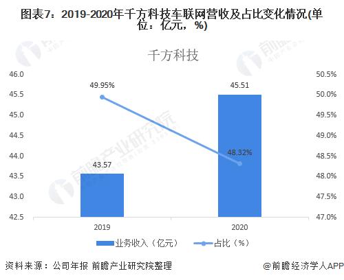图表7:2019-2020年千方科技车联网营收及占比变化情况(单位:亿元,%)