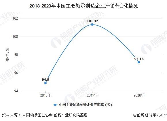 2018-2020年中国主要轴承制造企业产销率变化情况