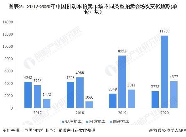 图表2:2017-2020年中国机动车拍卖市场不同类型拍卖会场次变化趋势(单位:场)