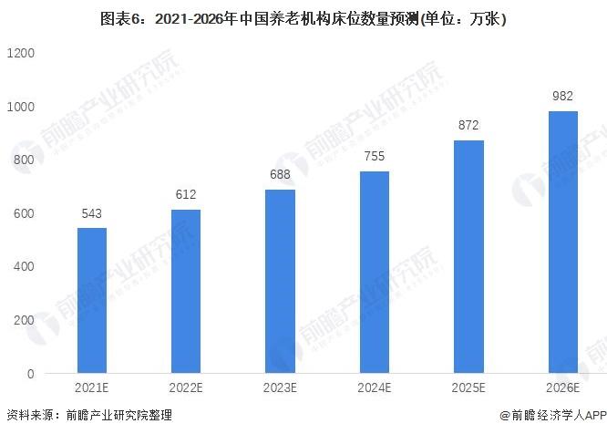 图表6:2021-2026年中国养老机构床位数量预测(单位:万张)