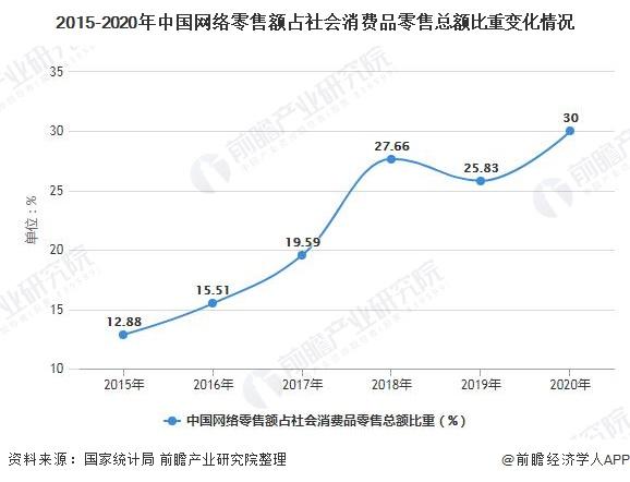 2015-2020年中国网络零售额占社会消费品零售总额比重变化情况
