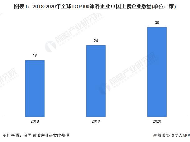 图表1:2018-2020年全球TOP100涂料企业中国上榜企业数量(单位:家)