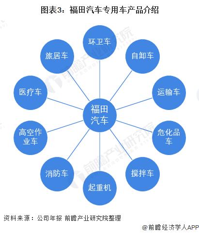 圖表3:福田汽車專用車產品介紹
