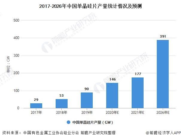 2017-2026年中国单晶硅片产量统计情况及预测