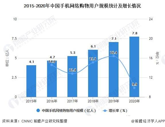 2015-2020年中国手机网络购物用户规模统计及增长情况