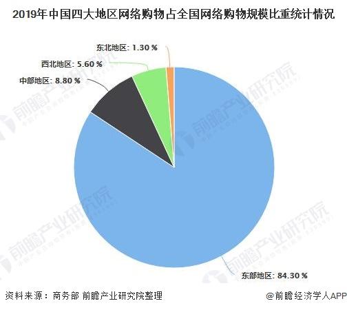2019年中国四大地区网络购物占全国网络购物规模比重统计情况