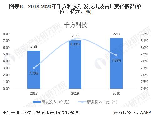 图表6:2018-2020年千方科技研发支出及占比变化情况(单位:亿元,%)