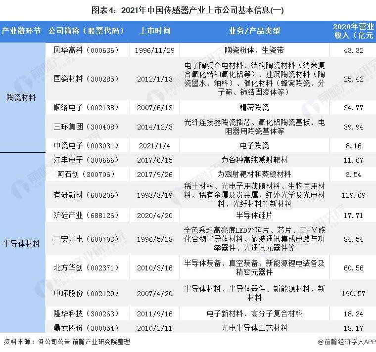 圖表4:2021年中國傳感器產業上市公司基本信息(一)