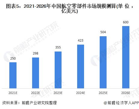 图表5:2021-2026年中国航空零部件市场规模测算(单位:亿美元)