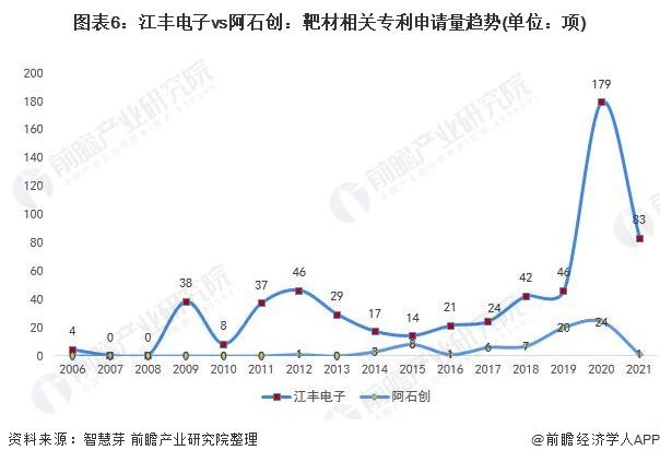 图表6:江丰电子vs阿石创:靶材相关专利申请量趋势(单位:项)