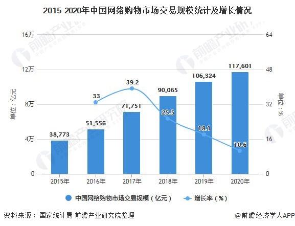 2015-2020年中国网络购物市场交易规模统计及增长情况
