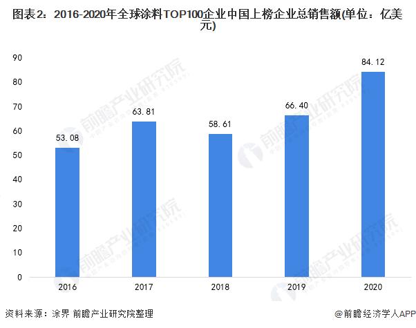 图表2:2016-2020年全球涂料TOP100企业中国上榜企业总销售额(单位:亿美元)
