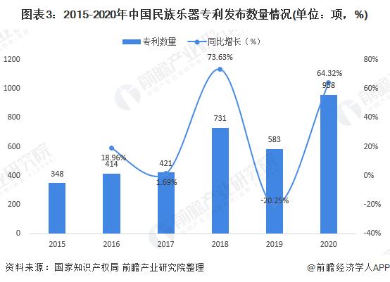 图表3:2015-2020年中国民族乐器专利发布数量情况(单位:项,%)