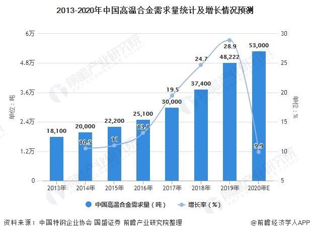 2013-2020年中国高温合金需求量统计及增长情况预测
