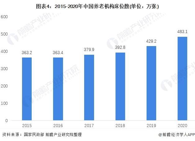 图表4:2015-2020年中国养老机构床位数(单位:万张)