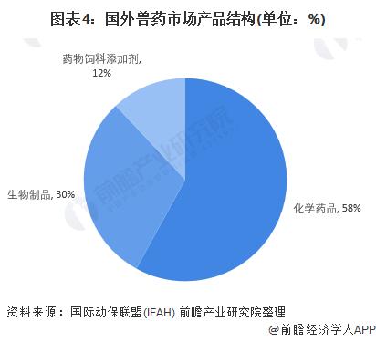 图表4:国外兽药市场产品结构(单位:%)