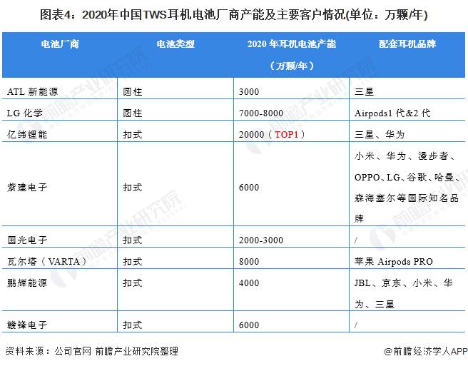 图表4:2020年中国TWS耳机电池厂商产能及主要客户情况(单位:万颗/年)