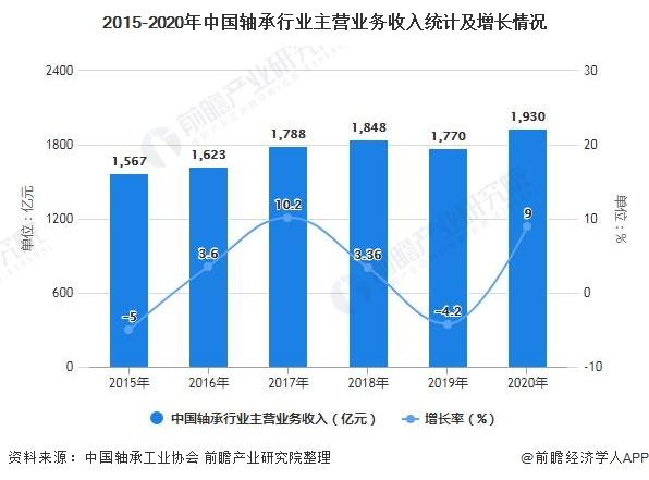 2015-2020年中国轴承行业主营业务收入统计及增长情况