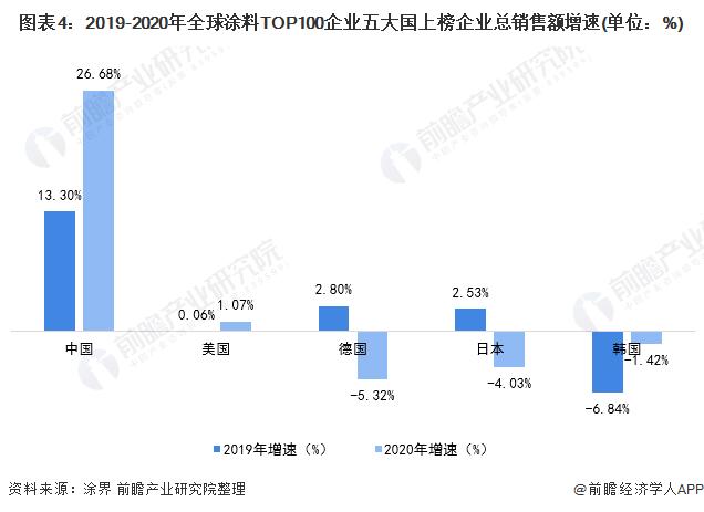 图表4:2019-2020年全球涂料TOP100企业五大国上榜企业总销售额增速(单位:%)