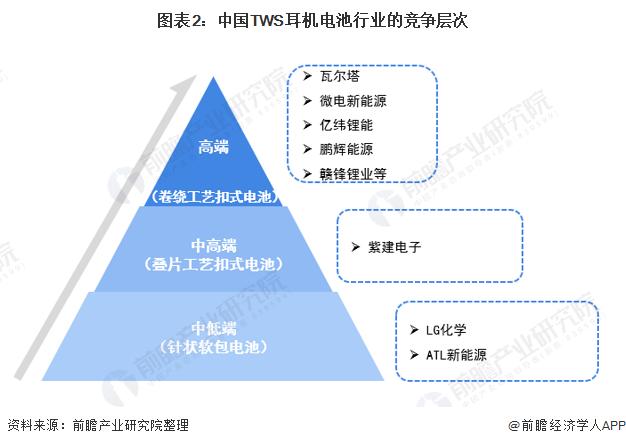 图表2:中国TWS耳机电池行业的竞争层次