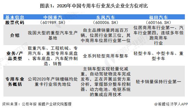圖表1:2020年中國專用車<span class=
