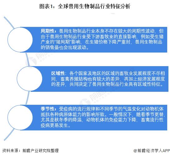 图表1:全球兽用生物制品行业特征分析