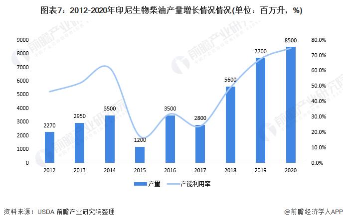 图表7:2012-2020年印尼生物柴油产量增长情况情况(单位:百万升,%)