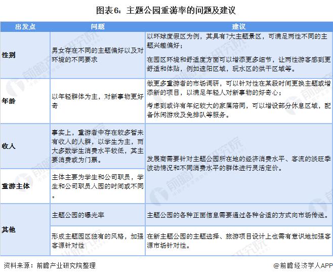 图表6:主题公园重游率的问题及建议