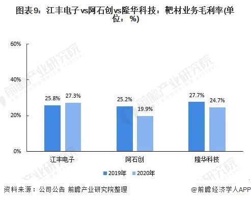 图表9:江丰电子vs阿石创vs隆华科技:靶材业务毛利率(单位:%)