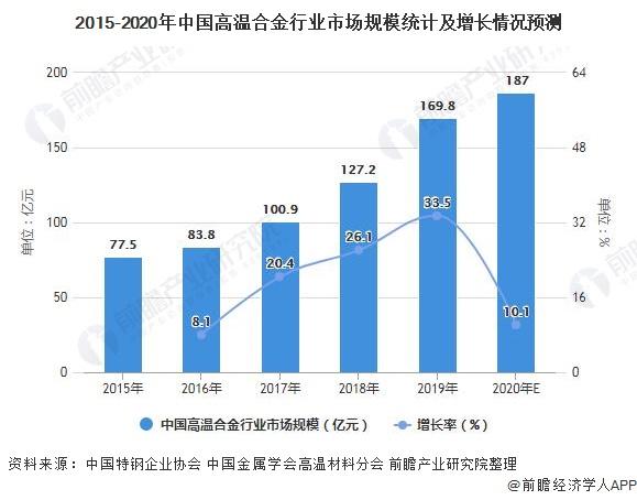 2015-2020年中国高温合金行业市场规模统计及增长情况预测