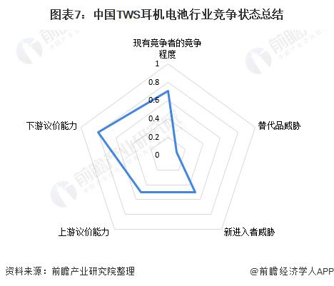 图表7:中国TWS耳机电池行业竞争状态总结