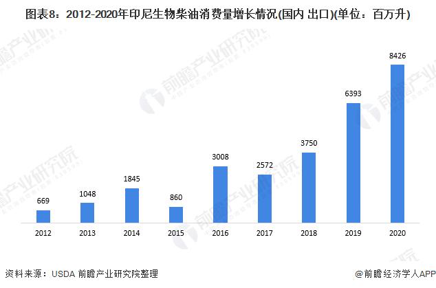 图表8:2012-2020年印尼生物柴油消费量增长情况(国内+出口)(单位:百万升)