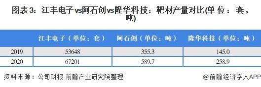 图表3:江丰电子vs阿石创vs隆华科技:靶材产量对比(单位:套,吨)