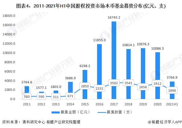 《【摩臣代理平台】2021年中国股权融资市场发展现状分析 整改背景下股权基金募集表现不一》