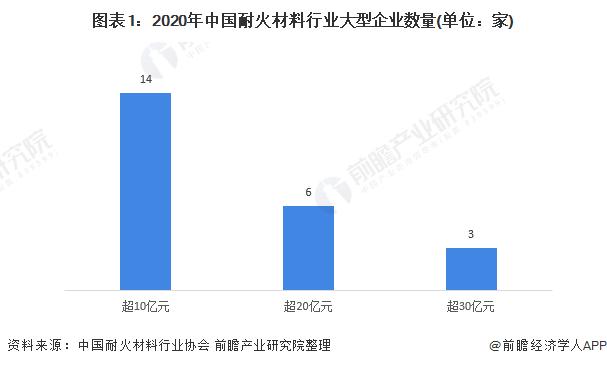 《【摩臣网上平台】2021年中国耐火材料行业市场竞争格局及发展趋势分析 市场集中度提升为必然趋势》