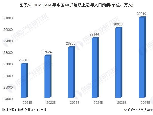 图表5:2021-2026年中国60岁及以上老年人口预测(单位:万人)