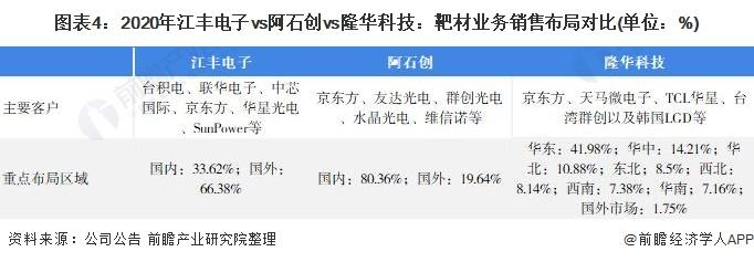 图表4:2020年江丰电子vs阿石创vs隆华科技:靶材业务销售布局对比(单位:%)