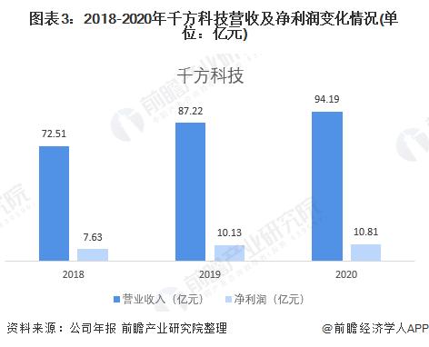 图表3:2018-2020年千方科技营收及净利润变化情况(单位:亿元)