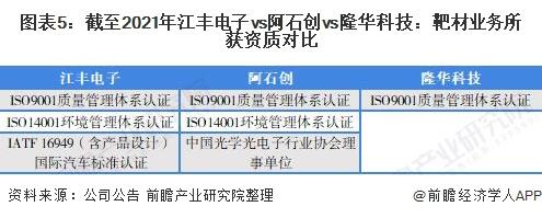 图表5:截至2021年江丰电子vs阿石创vs隆华科技:靶材业务所获资质对比
