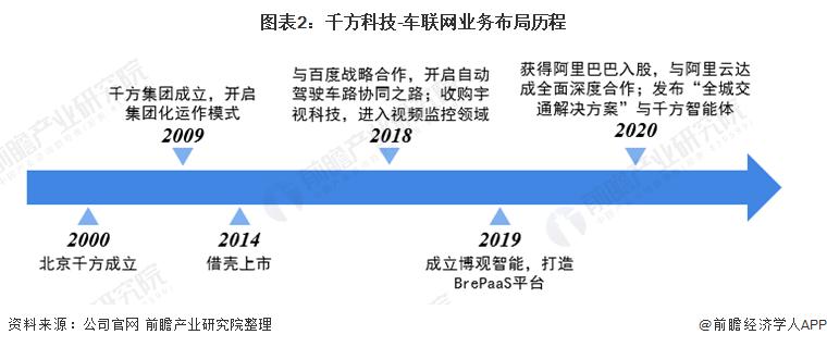 图表2:千方科技-车联网业务布局历程