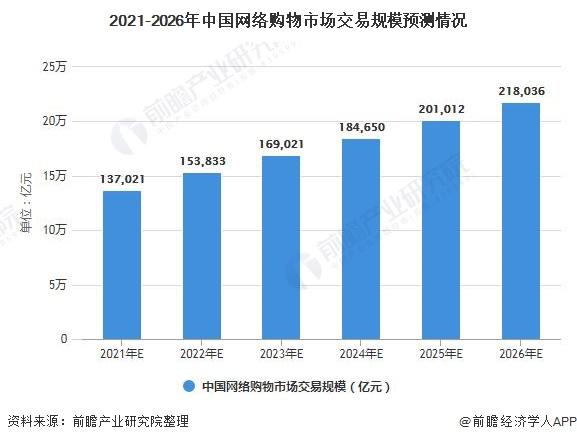 2021-2026年中国网络购物市场交易规模预测情况