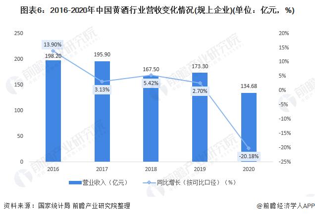 图表6:2016-2020年中国黄酒行业营收变化情况(规上企业)(单位:亿元,%)