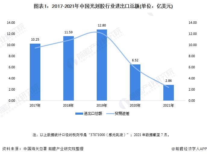 图表1:2017-2021年中国光刻胶行业进出口总额(单位:亿美元)