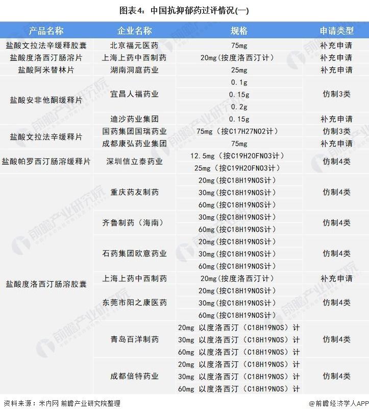 图表4:中国抗抑郁药过评情况(一)